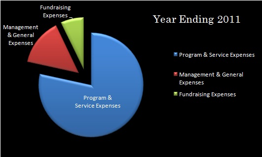 Program Graph